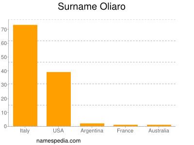 Surname Oliaro