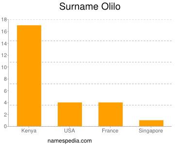 Surname Olilo
