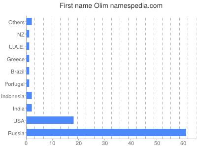 Given name Olim