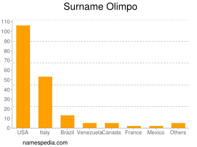 Surname Olimpo
