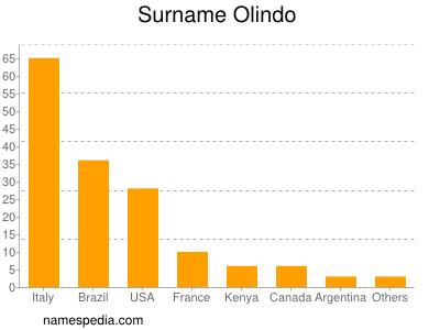 Surname Olindo