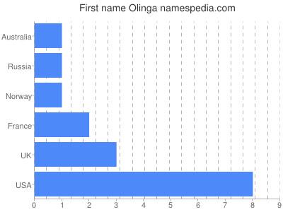 Given name Olinga