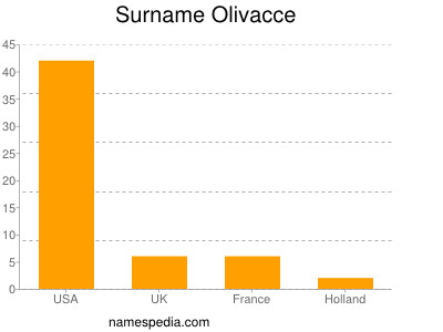Surname Olivacce