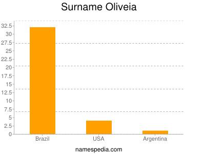 Surname Oliveia