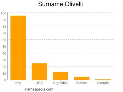 Surname Olivelli