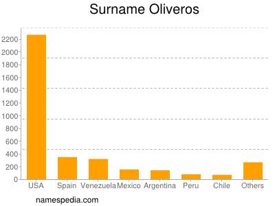 Surname Oliveros