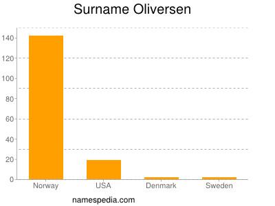 Surname Oliversen