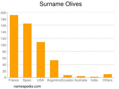 Surname Olives