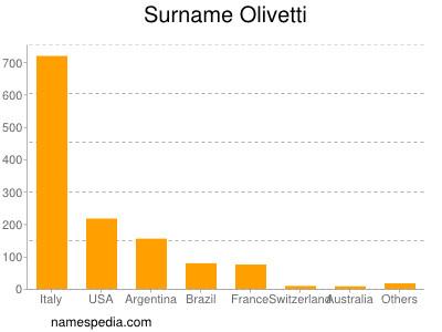 Surname Olivetti