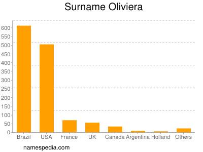 Surname Oliviera