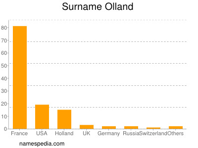 Surname Olland