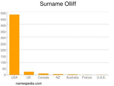 Surname Olliff