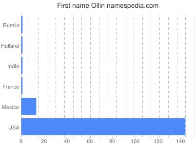 Given name Ollin