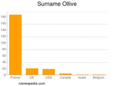 Surname Ollive