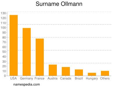 Surname Ollmann