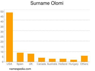 Surname Olomi