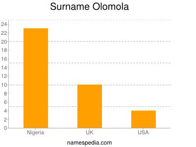 Surname Olomola