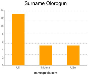 Surname Olorogun