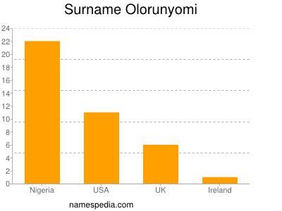 Surname Olorunyomi