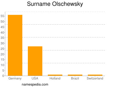 Surname Olschewsky