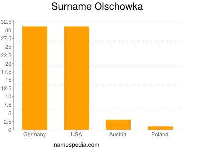 Surname Olschowka