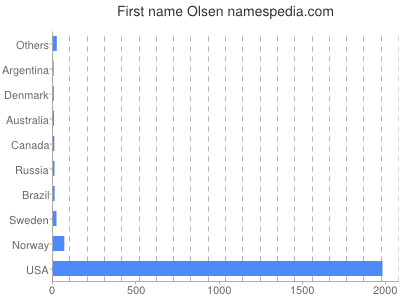 Given name Olsen
