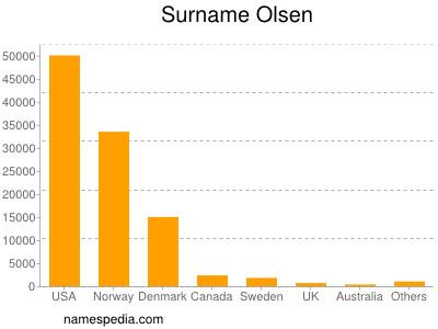 Surname Olsen