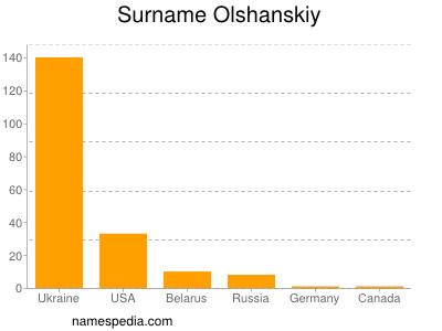 Surname Olshanskiy
