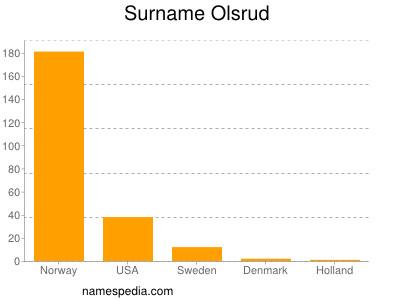 Surname Olsrud