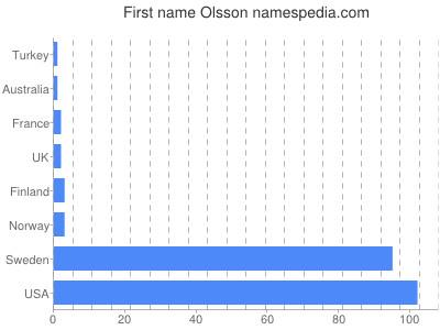 Given name Olsson