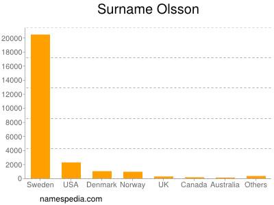 Surname Olsson