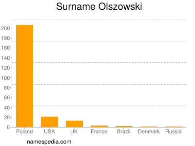 Surname Olszowski