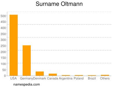 Surname Oltmann