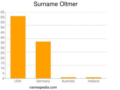 Surname Oltmer