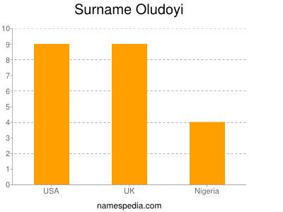 Surname Oludoyi