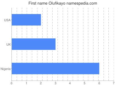 Given name Olufikayo