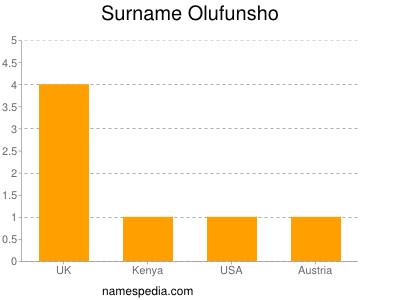 Surname Olufunsho