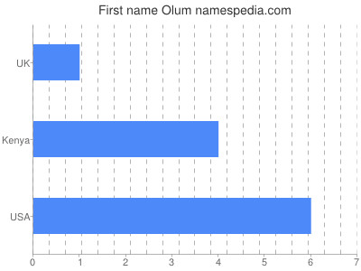 Given name Olum