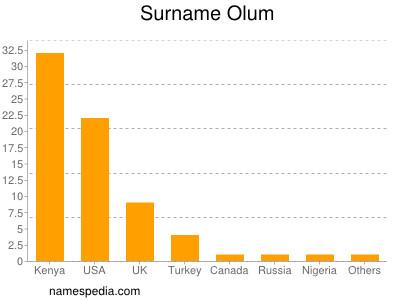 Surname Olum