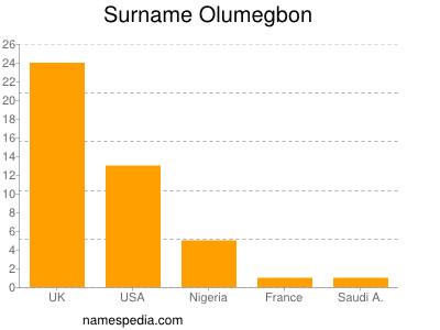 Surname Olumegbon