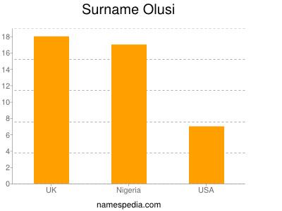 Surname Olusi