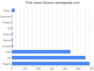 Given name Olusola
