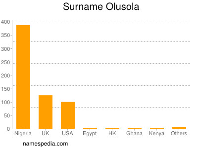 Surname Olusola