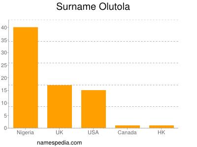 Surname Olutola