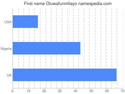 Given name Oluwafunmilayo