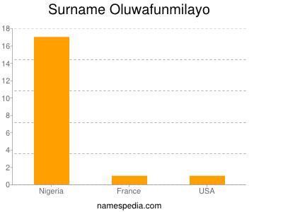 Surname Oluwafunmilayo