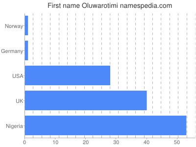 Given name Oluwarotimi