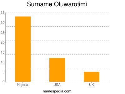 Surname Oluwarotimi