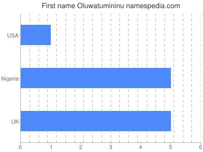 Given name Oluwatumininu