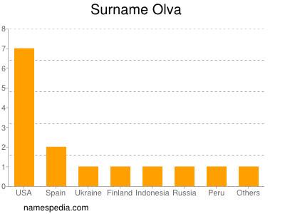 Surname Olva